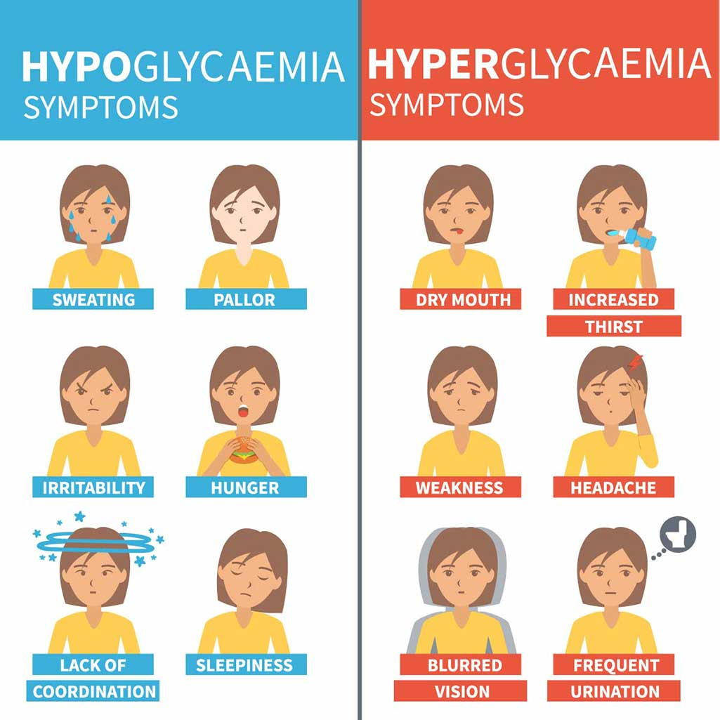 hypos vs hyper